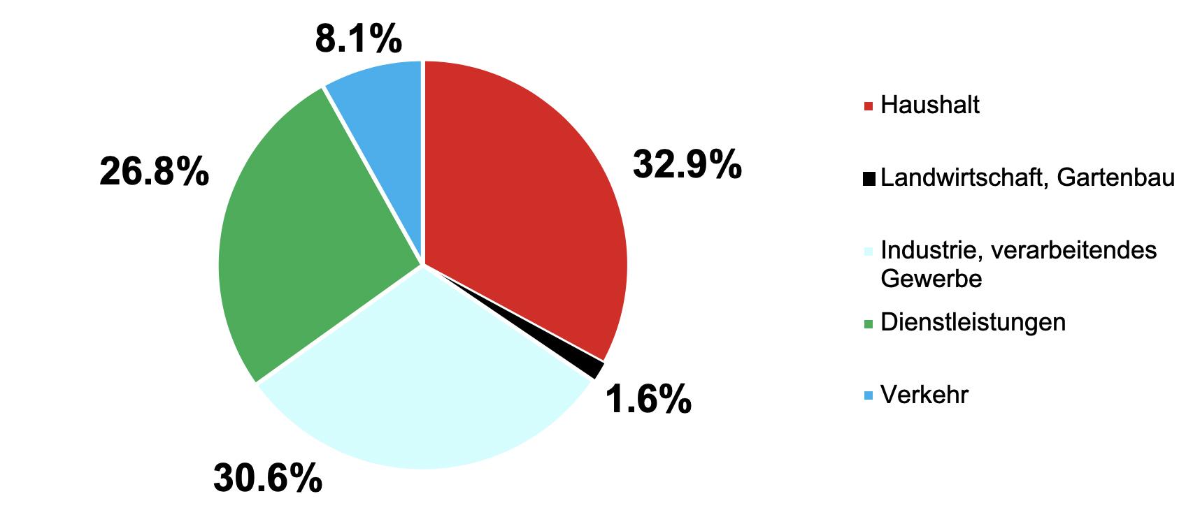 Stromverbrauch 2017 nach Kategorie. (Quelle: BFE: Schweizerische Elektrizitätsstatistik 2017)